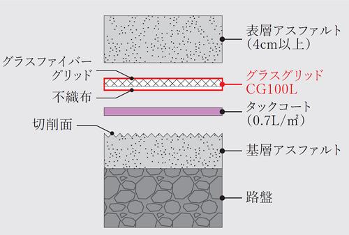 グラスグリッドCG100L:グラスファイバーグリッド+表面PET不織布付(白)