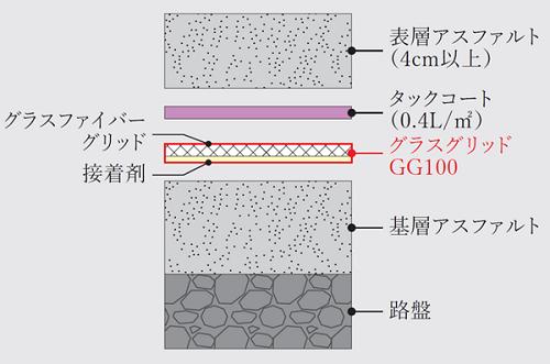 グラスグリッドGG100:グラスファイバーグリッド(表面接着剤付)
